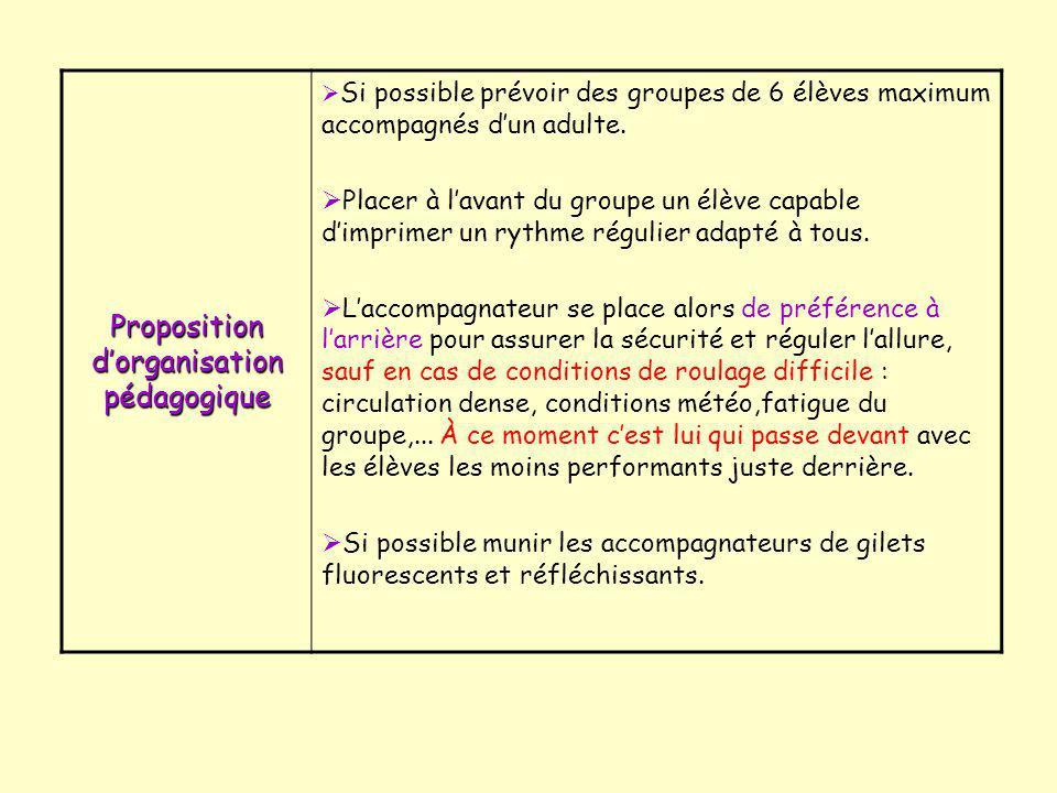Proposition d'organisation pédagogique  Si possible prévoir des groupes de 6 élèves maximum accompagnés d'un adulte.  Placer à l'avant du groupe un