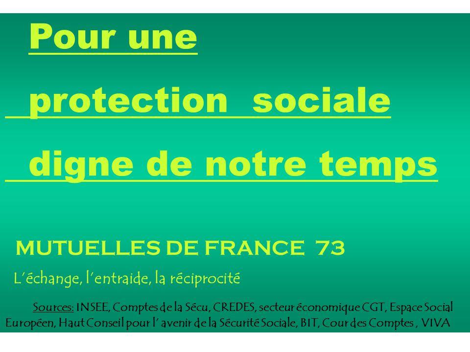 Pour une protection sociale digne de notre temps MUTUELLES DE FRANCE 73 L'échange, l'entraide, la réciprocité Sources: INSEE, Comptes de la Sécu, CRED