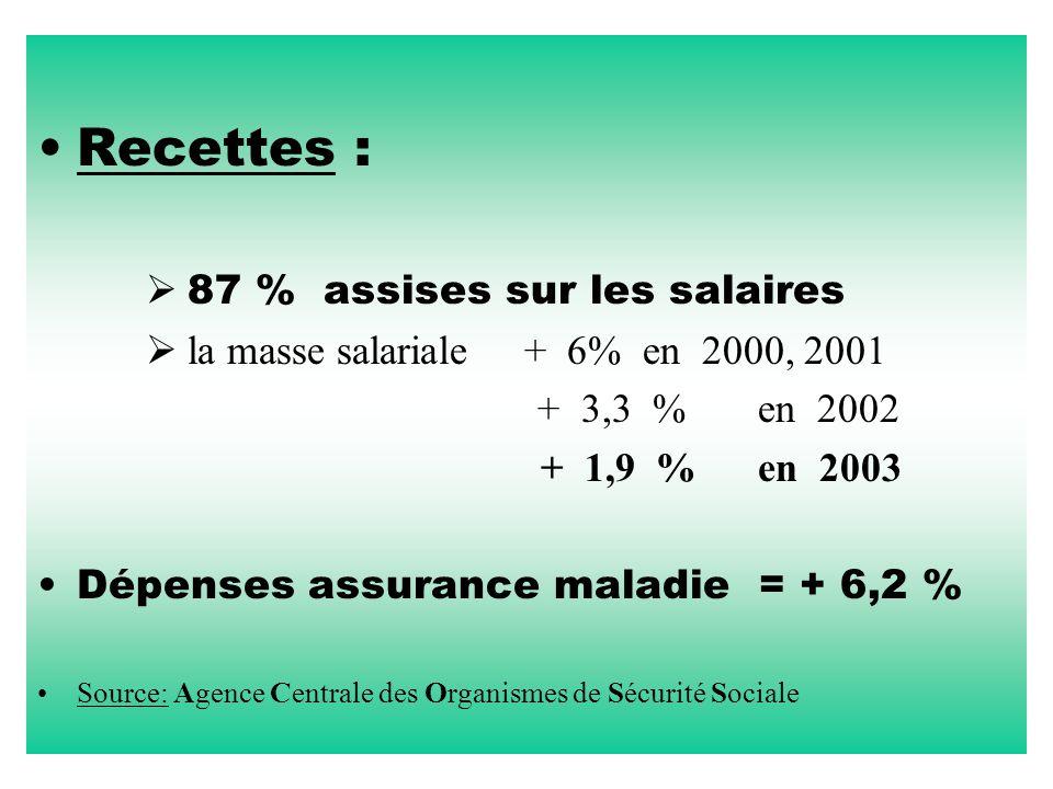 Recettes :  87 % assises sur les salaires  la masse salariale + 6% en 2000, 2001 + 3,3 % en 2002 + 1,9 % en 2003 Dépenses assurance maladie = + 6,2 % Source: Agence Centrale des Organismes de Sécurité Sociale
