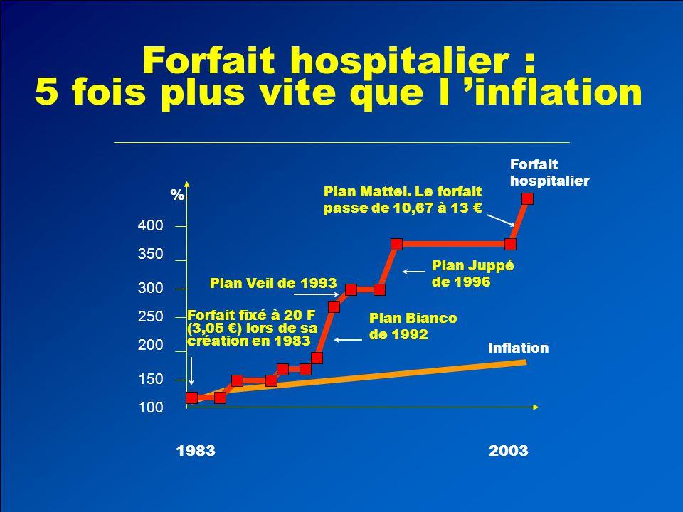 Forfait hospitalier : 5 fois plus vite que l 'inflation 19832003 100 150 200 250 300 350 400 % Plan Juppé de 1996 Plan Bianco de 1992 Plan Veil de 1993 Forfait fixé à 20 F (3,05 €) lors de sa création en 1983 Plan Mattei.