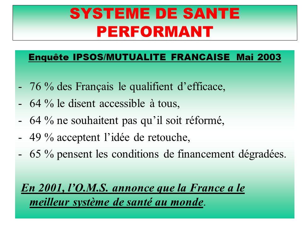 SYSTEME DE SANTE PERFORMANT Enquête IPSOS/MUTUALITE FRANCAISE Mai 2003 -76 % des Français le qualifient d'efficace, -64 % le disent accessible à tous, -64 % ne souhaitent pas qu'il soit réformé, -49 % acceptent l'idée de retouche, -65 % pensent les conditions de financement dégradées.