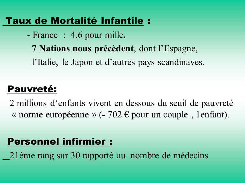 Taux de Mortalité Infantile : - France : 4,6 pour mille. 7 Nations nous précèdent, dont l'Espagne, l'Italie, le Japon et d'autres pays scandinaves. Pa