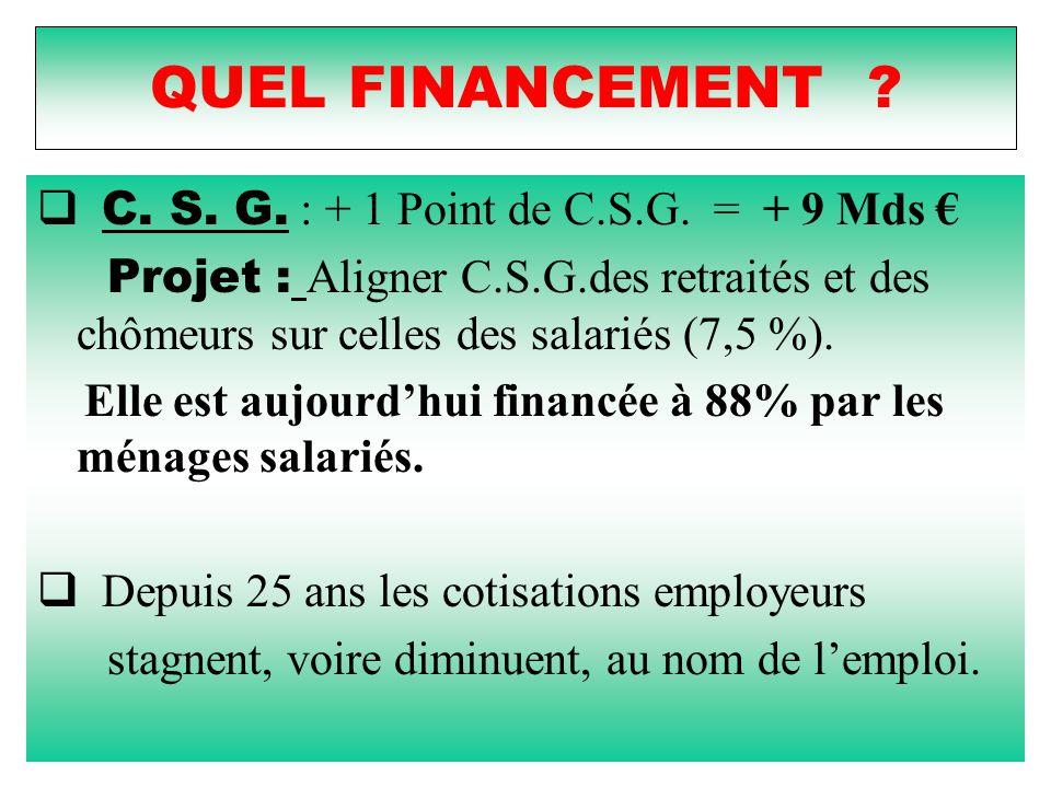 QUEL FINANCEMENT ?  C. S. G. : + 1 Point de C.S.G. = + 9 Mds € Projet : Aligner C.S.G.des retraités et des chômeurs sur celles des salariés (7,5 %).