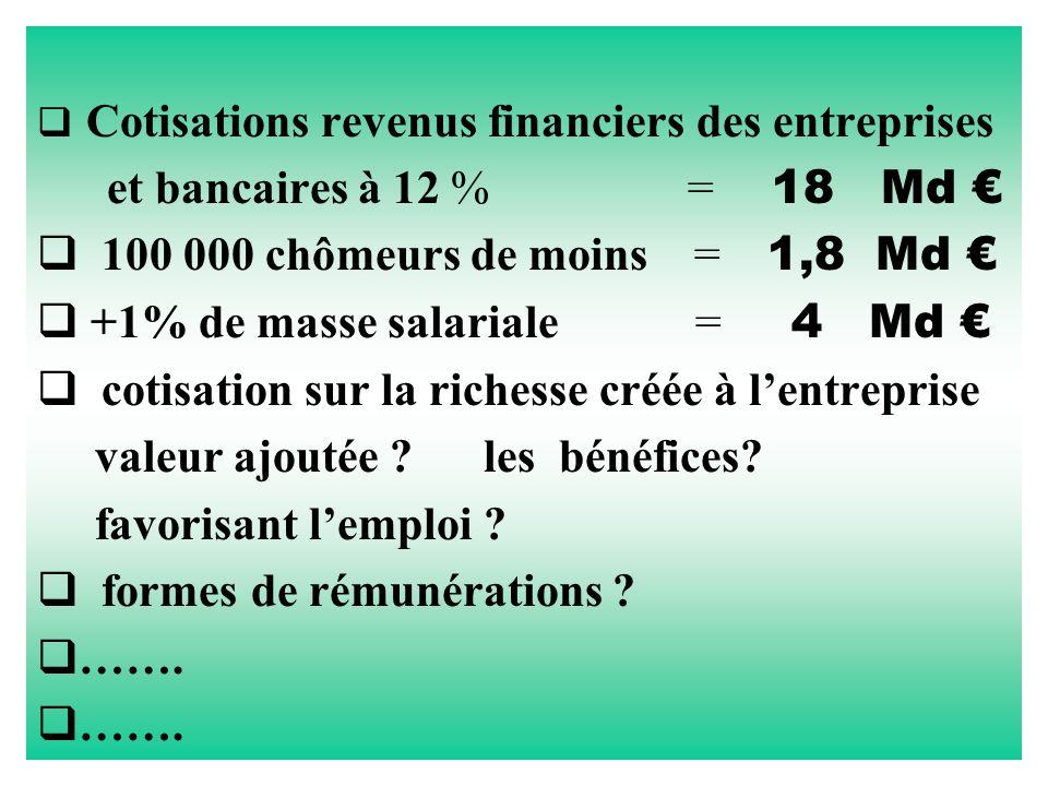  Cotisations revenus financiers des entreprises et bancaires à 12 % = 18 Md €  100 000 chômeurs de moins = 1,8 Md €  +1% de masse salariale = 4 Md €  cotisation sur la richesse créée à l'entreprise valeur ajoutée .