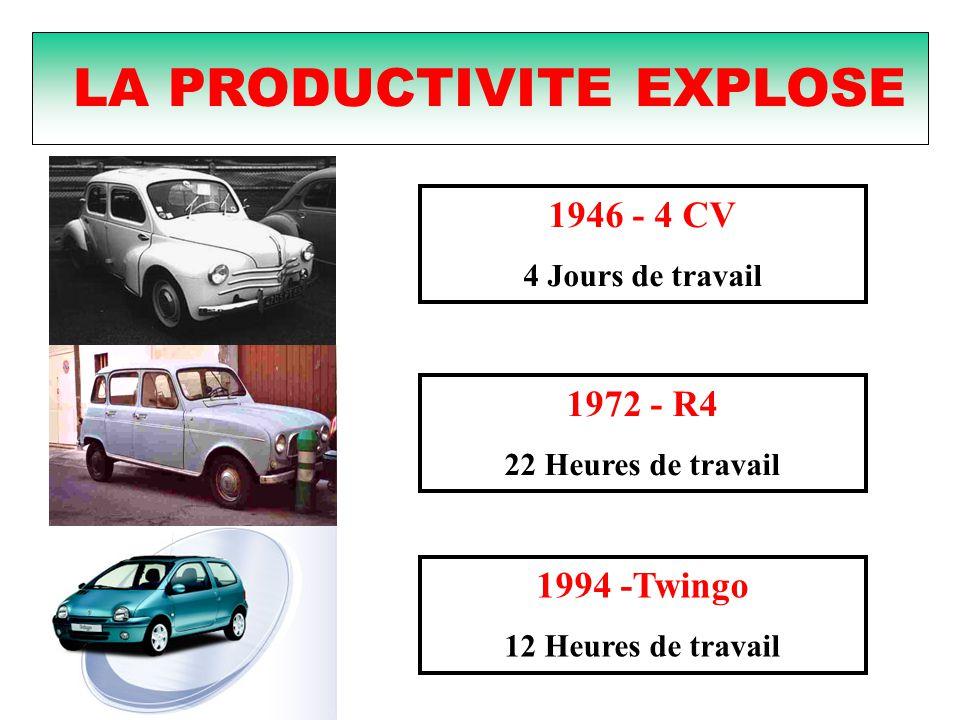 1946 - 4 CV 4 Jours de travail 1994 -Twingo 12 Heures de travail 1972 - R4 22 Heures de travail LA PRODUCTIVITE EXPLOSE