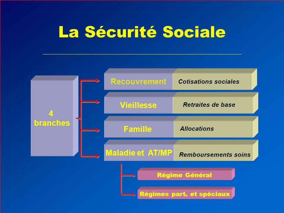 La Sécurité Sociale Maladie et AT/MP Remboursements soins 4 branches Vieillesse Retraites de base Recouvrement Cotisations sociales Allocations Famille Régimes part.