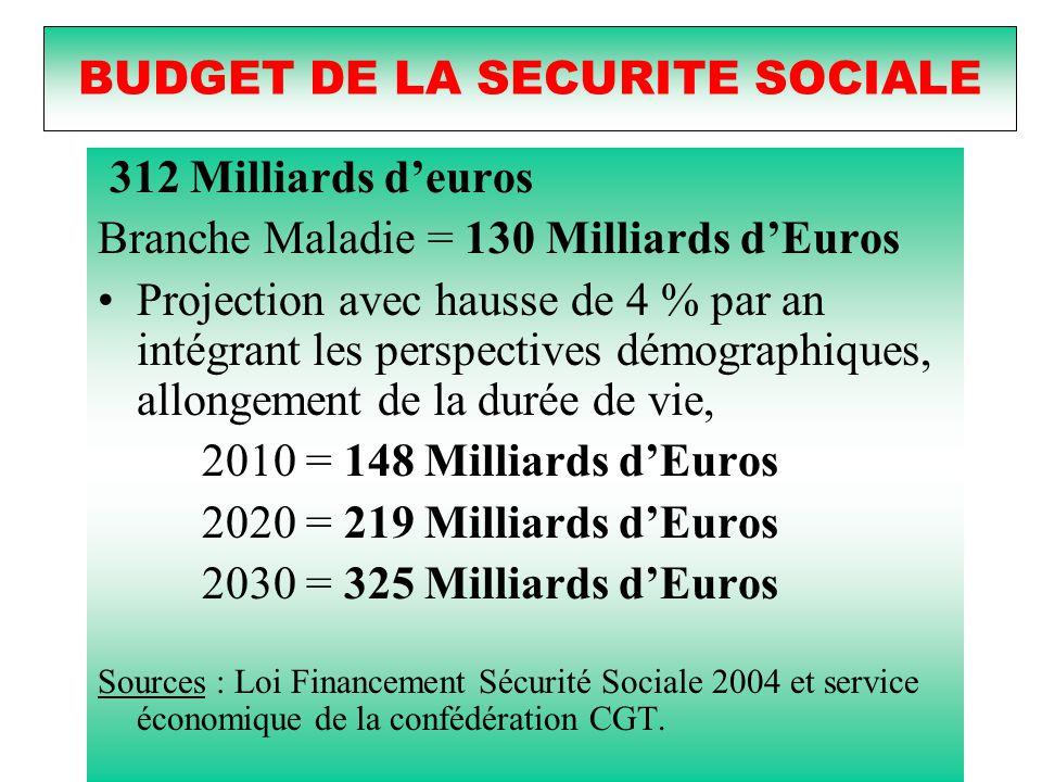BUDGET DE LA SECURITE SOCIALE 312 Milliards d'euros Branche Maladie = 130 Milliards d'Euros Projection avec hausse de 4 % par an intégrant les perspectives démographiques, allongement de la durée de vie, 2010= 148 Milliards d'Euros 2020 = 219 Milliards d'Euros 2030 = 325 Milliards d'Euros Sources : Loi Financement Sécurité Sociale 2004 et service économique de la confédération CGT.