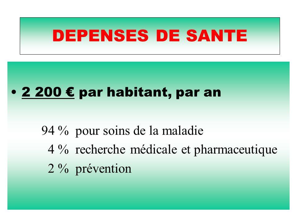 DEPENSES DE SANTE 2 200 € par habitant, par an 94 % pour soins de la maladie 4 % recherche médicale et pharmaceutique 2 % prévention