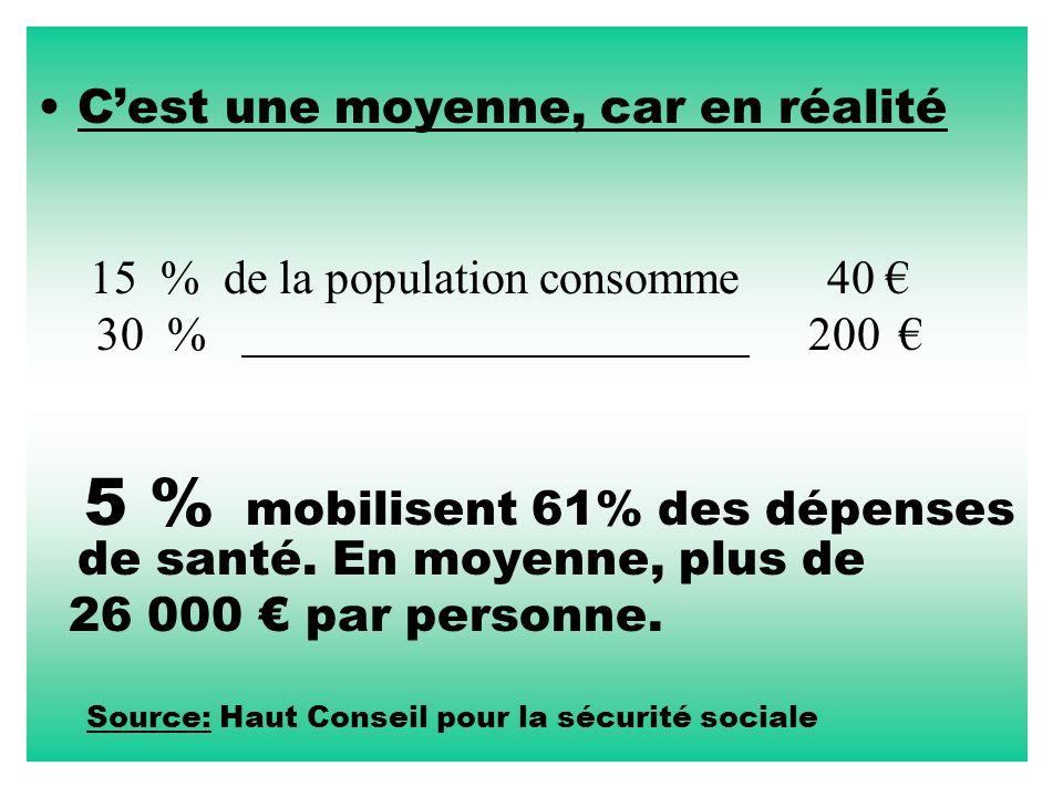 C'est une moyenne, car en réalité 15 % de la population consomme 40 € 30 % 200€ 5 % mobilisent 61% des dépenses de santé. En moyenne, plus de 26 000 €