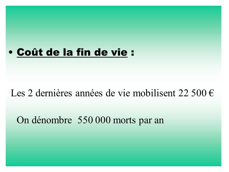 Coût de la fin de vie : Les 2 dernières années de vie mobilisent 22 500 € On dénombre 550 000 morts par an