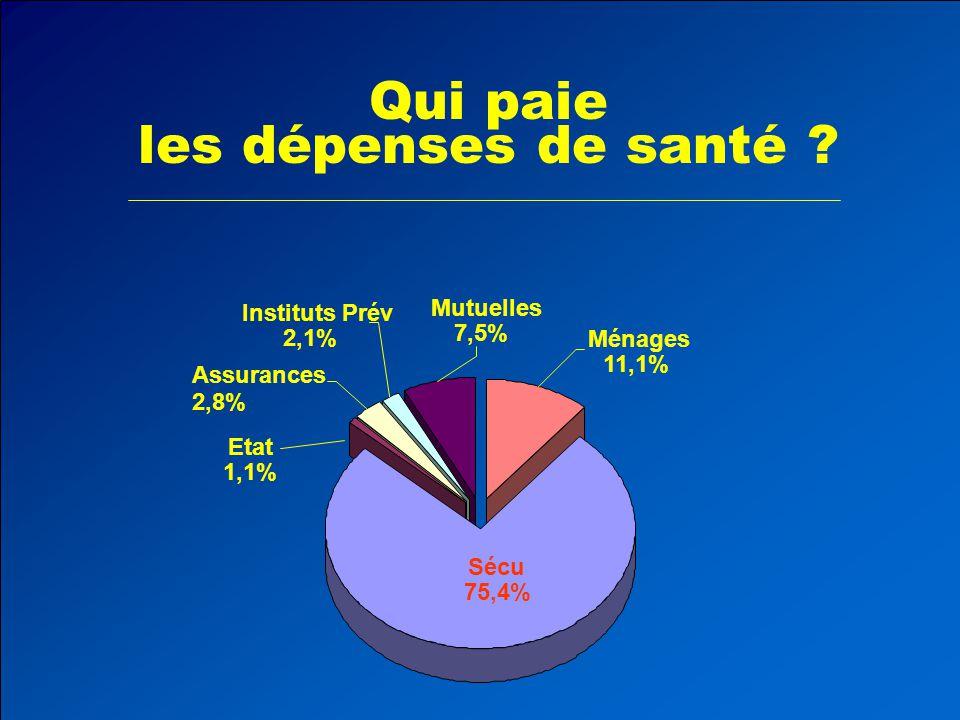 Qui paie les dépenses de santé ? Sécu 75,4% Ménages 11,1% Mutuelles 7,5% Assurances 2,8% Instituts Prév 2,1% Etat 1,1%