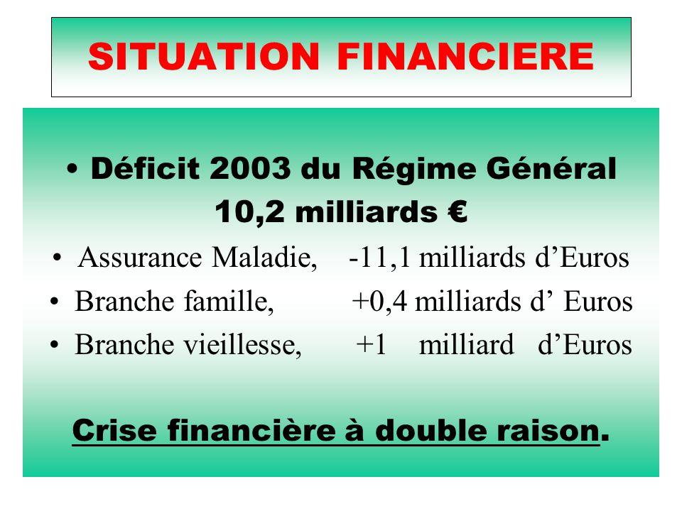 SITUATION FINANCIERE Déficit 2003 du Régime Général 10,2 milliards € Assurance Maladie, -11,1 milliards d'Euros Branche famille, +0,4 milliards d' Euros Branche vieillesse, +1 milliard d'Euros Crise financière à double raison.