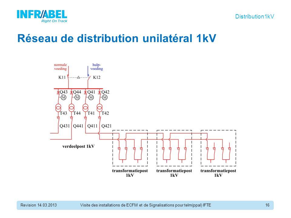 Réseau de distribution unilatéral 1kV Revision 14.03.2013Visite des installations de ECFM et de Signalisations pour telm(ppal) IFTE16 Distribution1kV