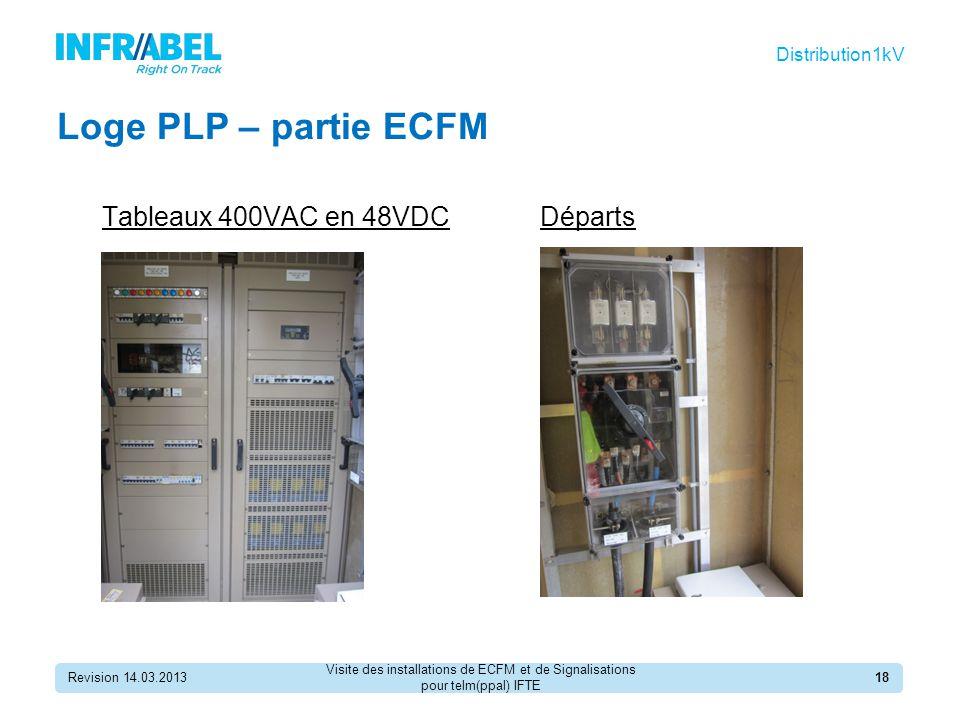 Loge PLP – partie ECFM Tableaux 400VAC en 48VDC Revision 14.03.201318 Distribution1kV Départs Visite des installations de ECFM et de Signalisations pour telm(ppal) IFTE