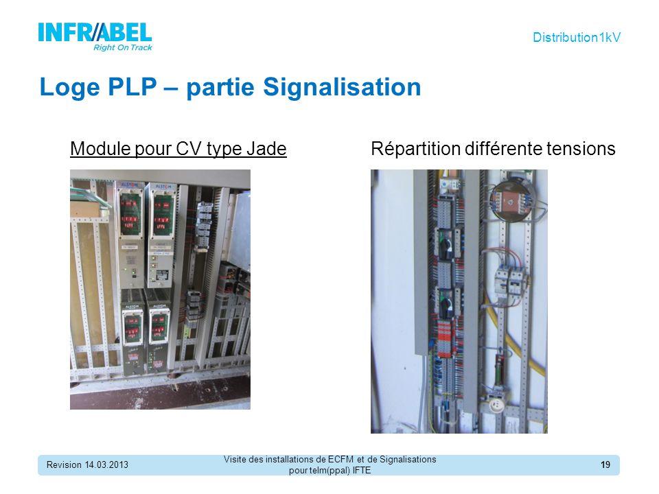 Loge PLP – partie Signalisation Module pour CV type Jade Revision 14.03.201319 Distribution1kV Répartition différente tensions Visite des installations de ECFM et de Signalisations pour telm(ppal) IFTE
