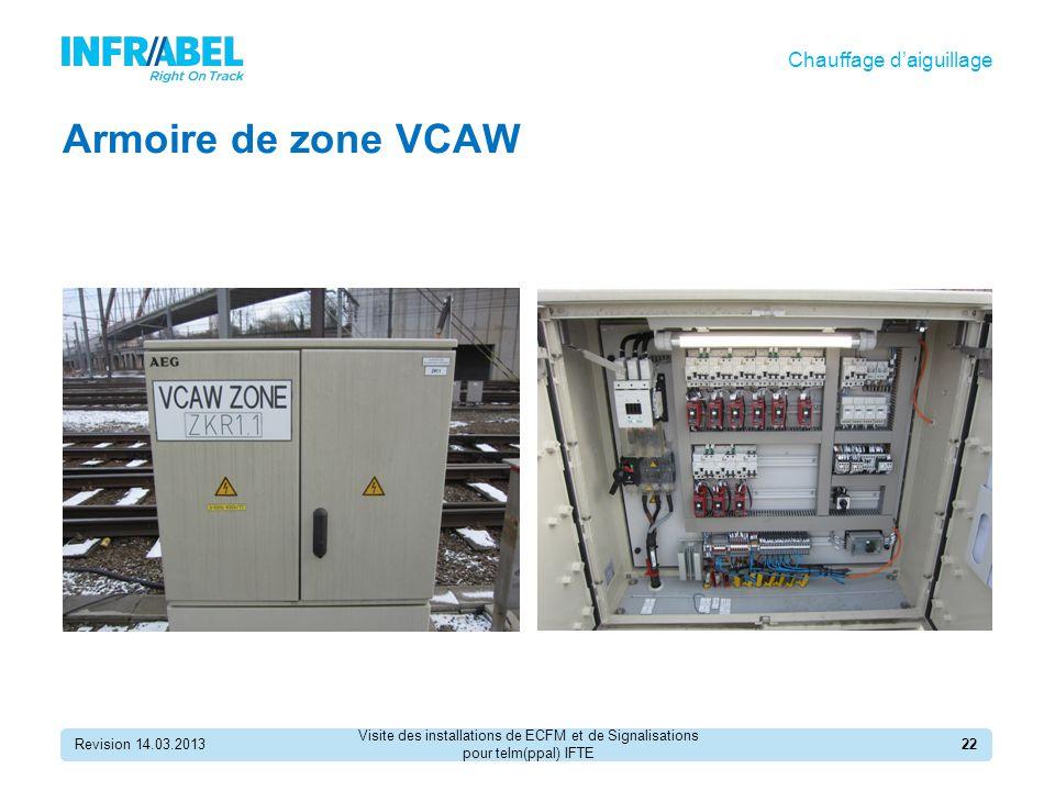 Armoire de zone VCAW Revision 14.03.201322 Chauffage d'aiguillage Visite des installations de ECFM et de Signalisations pour telm(ppal) IFTE