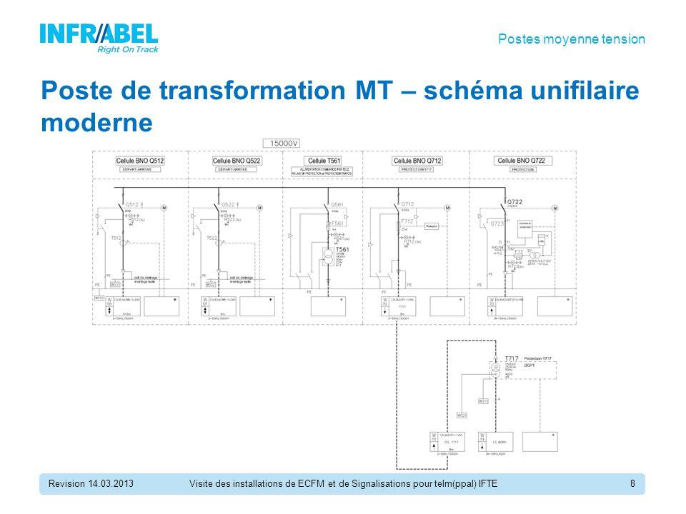 Poste de transformation MT – schéma unifilaire moderne Revision 14.03.20138 Postes moyenne tension Visite des installations de ECFM et de Signalisations pour telm(ppal) IFTE