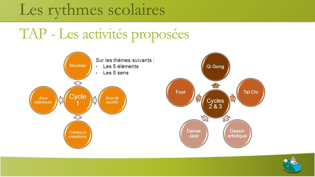 TAP - Les périodes L'engagement est pris par cycle de 6 semaines sans interruption, avec 5 périodes dans l'année.