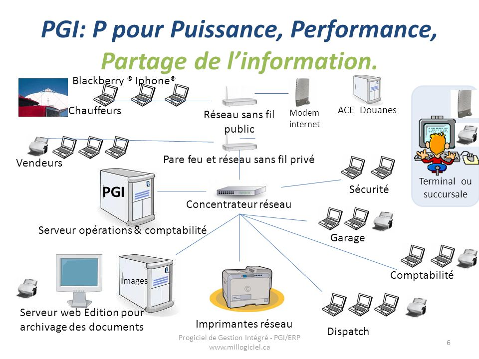 PGI: P pour Puissance, Performance, Partage de l'information. 6 Progiciel de Gestion Intégré - PGI/ERP www.millogiciel.ca Serveur web Edition pour arc