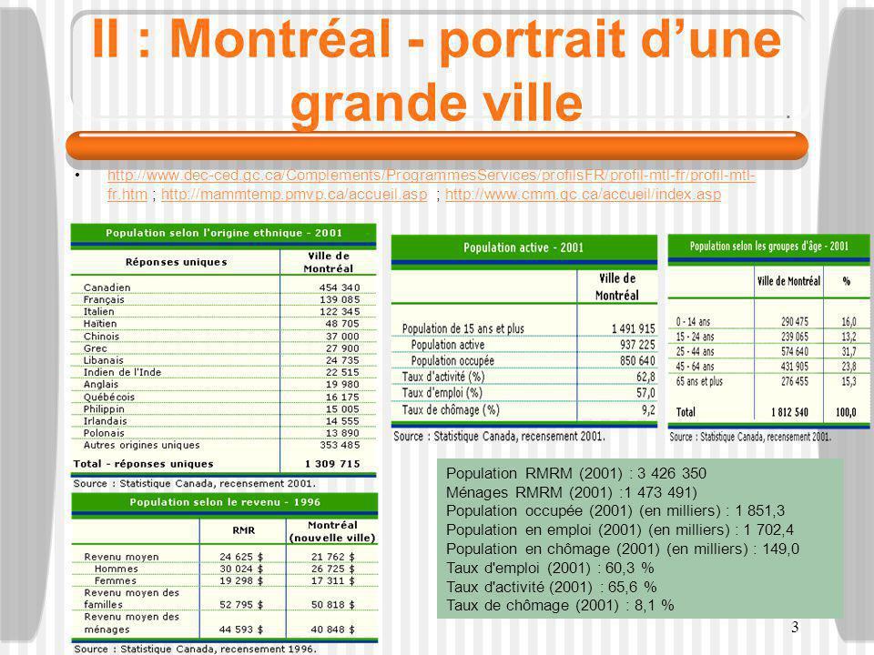 3 II : Montréal - portrait d'une grande ville http://www.dec-ced.gc.ca/Complements/ProgrammesServices/profilsFR/profil-mtl-fr/profil-mtl- fr.htm ; http://mammtemp.pmvp.ca/accueil.asp ; http://www.cmm.qc.ca/accueil/index.asphttp://www.dec-ced.gc.ca/Complements/ProgrammesServices/profilsFR/profil-mtl-fr/profil-mtl- fr.htmhttp://mammtemp.pmvp.ca/accueil.asphttp://www.cmm.qc.ca/accueil/index.asp Population RMRM (2001) : 3 426 350 Ménages RMRM (2001) :1 473 491) Population occupée (2001) (en milliers) : 1 851,3 Population en emploi (2001) (en milliers) : 1 702,4 Population en chômage (2001) (en milliers) : 149,0 Taux d emploi (2001) : 60,3 % Taux d activité (2001) : 65,6 % Taux de chômage (2001) : 8,1 %