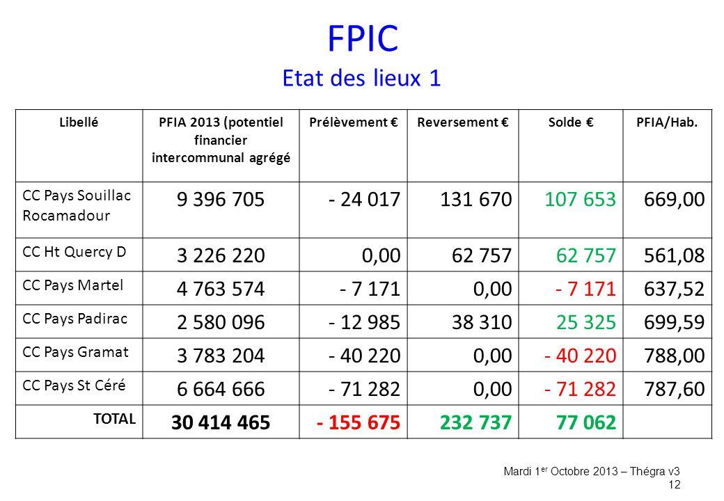FPIC Etat des lieux 1 Mardi 1 er Octobre 2013 – Thégra v3 12 LibelléPFIA 2013 (potentiel financier intercommunal agrégé Prélèvement €Reversement €Solde €PFIA/Hab.