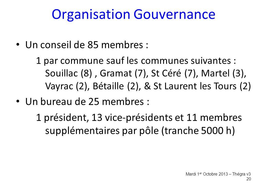Organisation Gouvernance Un conseil de 85 membres : 1 par commune sauf les communes suivantes : Souillac (8), Gramat (7), St Céré (7), Martel (3), Vayrac (2), Bétaille (2), & St Laurent les Tours (2) Un bureau de 25 membres : 1 président, 13 vice-présidents et 11 membres supplémentaires par pôle (tranche 5000 h) Mardi 1 er Octobre 2013 – Thégra v3 20