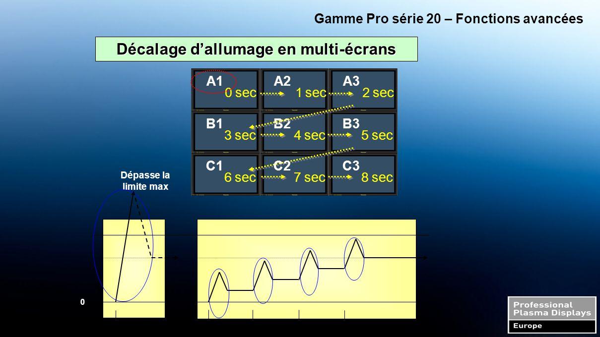 Gamme Pro série 20 – Fonctions avancées Décalage d'allumage en multi-écrans 0 sec A1 04 A2A3 B1B2B3 C1C3 1 sec 2 sec 3 sec 4 sec 5 sec 6 sec 7 sec 8 sec C2 0 Dépasse la limite max