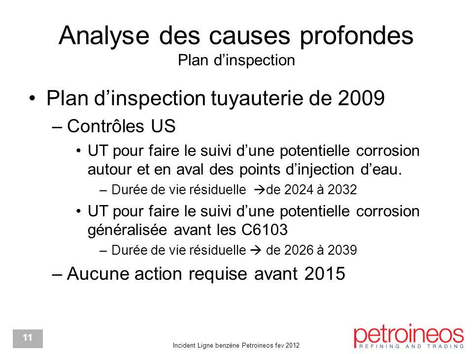 Incident Ligne benzène Petroineos fev 2012 11 Analyse des causes profondes Plan d'inspection Plan d'inspection tuyauterie de 2009 –Contrôles US UT pour faire le suivi d'une potentielle corrosion autour et en aval des points d'injection d'eau.