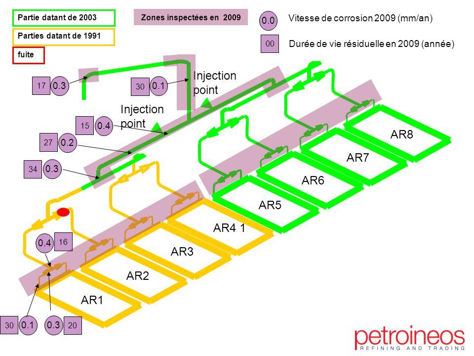 Injection point AR2 AR1 AR3 AR4 1 AR5 AR6 AR7 AR8 Partie datant de 2003 Parties datant de 1991 fuite Zones inspectées en 2009 0.3 0.1 0.4 20 0.0 Vitesse de corrosion 2009 (mm/an) Durée de vie résiduelle en 2009 (année) 00 30 16 0.4 15 0.3 17 0.1 30 27 0.2 34 0.3