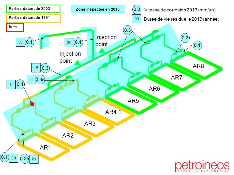 Injection point AR2 AR1 AR3 AR4 1 AR5 AR6 AR7 AR8 Parties datant de 2003 Parties datant de 1991 fuite Zone inspectée en 2013 0.1 0.2 0.25 30 20 0.3 15 0.1 30 0.1 30 0.0 Vitesse de corrosion 2013 (mm/an) Durée de vie résiduelle 2013 (année) 00 0.4 -8 0.35 -6 0.3 0.1