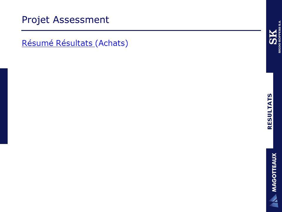 RESULTATS Projet Assessment Résumé Résultats (Achats)