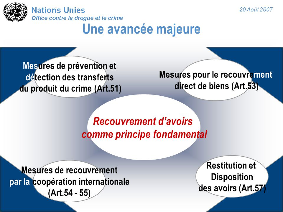 20 Août 2007 Une avancée majeure Mesures de prévention et détection des transferts du produit du crime (Art.51) Recouvrement d'avoirs comme principe fondamental Mesures pour le recouvrement direct de biens (Art.53) Mesures de recouvrement par la coopération internationale (Art.54 - 55) Restitution et Disposition des avoirs (Art.57)