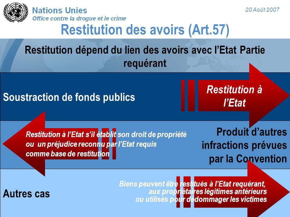 20 Août 2007 Restitution des avoirs (Art.57) Autres cas Produit d'autres infractions prévues par la Convention Soustraction de fonds publics Restituti
