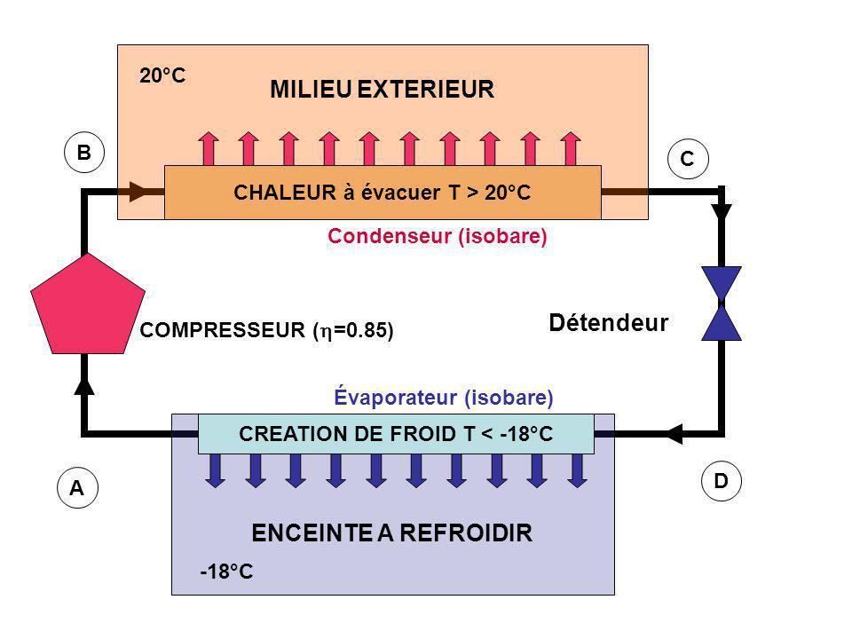 MILIEU EXTERIEUR 20°C ENCEINTE A REFROIDIR -18°C CREATION DE FROID T < -18°C CHALEUR à évacuer T > 20°C COMPRESSEUR (  =0.85) Détendeur Évaporateur (