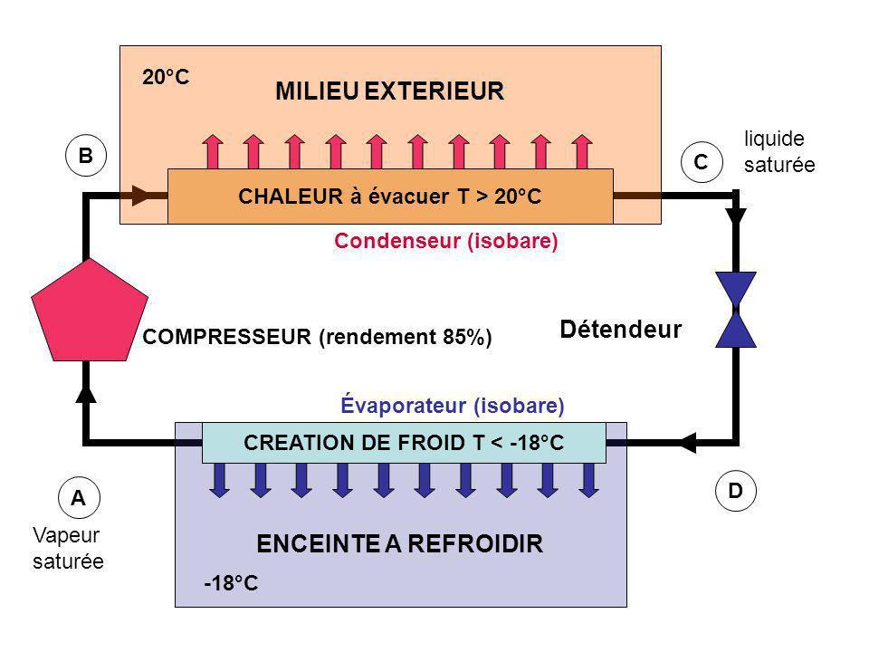 MILIEU EXTERIEUR 20°C ENCEINTE A REFROIDIR -18°C CREATION DE FROID T < -18°C CHALEUR à évacuer T > 20°C COMPRESSEUR (rendement 85%) Détendeur Évaporat