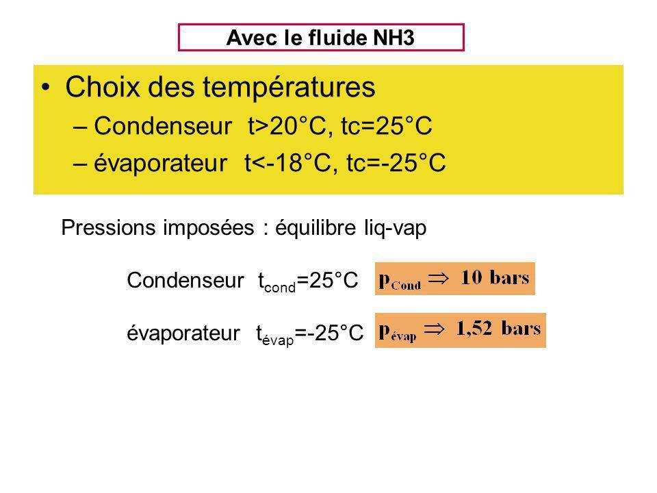 Choix des températures –Condenseur t>20°C, tc=25°C –évaporateur t<-18°C, tc=-25°C Avec le fluide NH3 Pressions imposées : équilibre liq-vap Condenseur