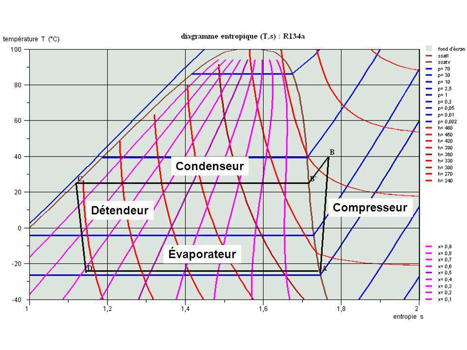 Compresseur Évaporateur Détendeur Condenseur