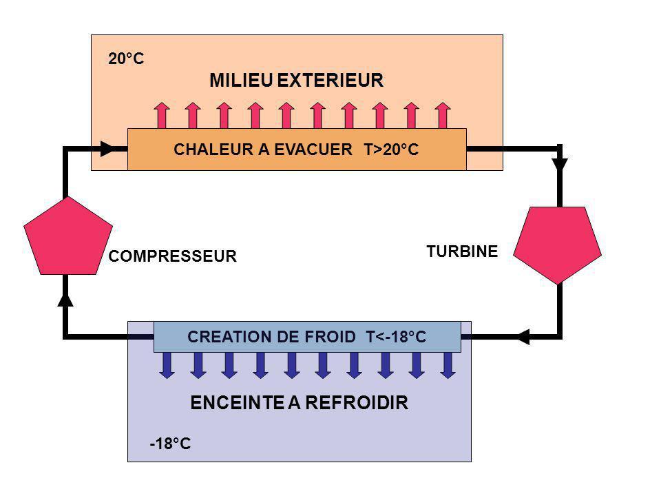 MILIEU EXTERIEUR 20°C CREATION DE FROID T<-18°C CHALEUR A EVACUER T>20°C COMPRESSEUR TURBINE ENCEINTE A REFROIDIR -18°C