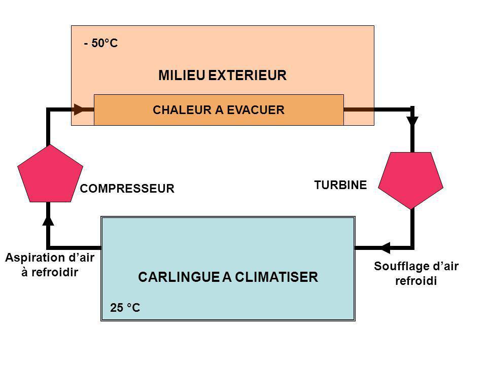 Soufflage d'air refroidi Aspiration d'air à refroidir MILIEU EXTERIEUR - 50°C CHALEUR A EVACUER COMPRESSEUR TURBINE CARLINGUE A CLIMATISER 25 °C