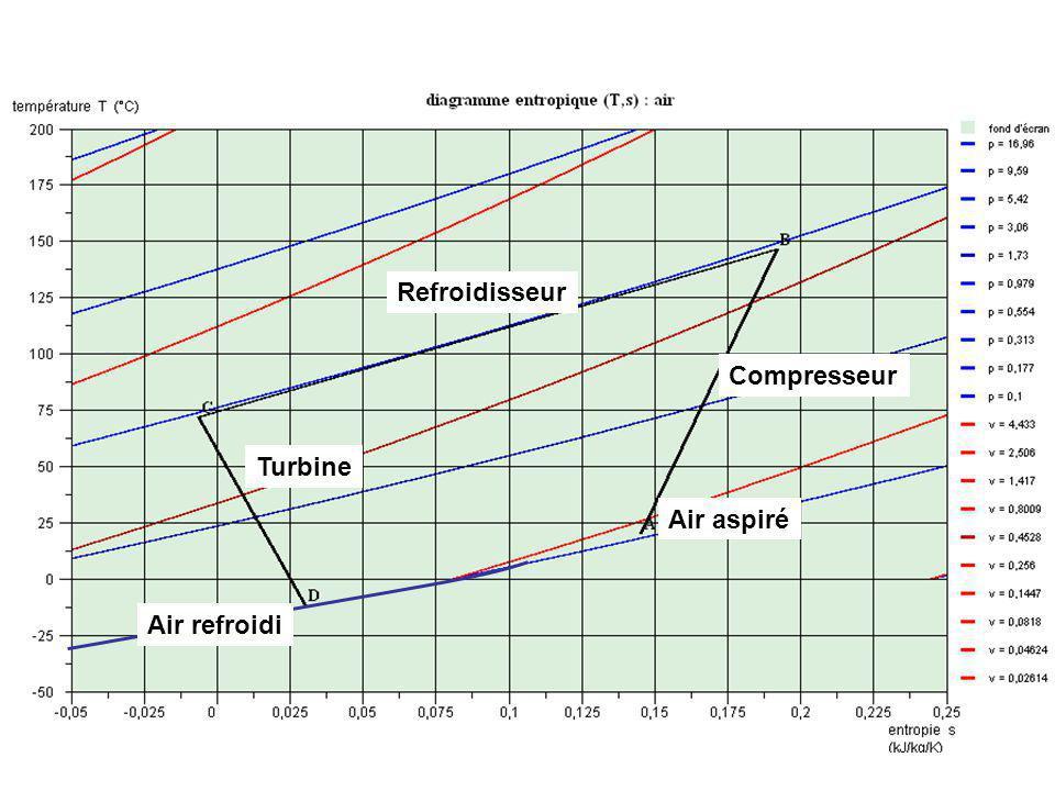Air aspiré Air refroidi Refroidisseur Compresseur Turbine