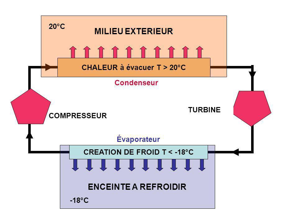 MILIEU EXTERIEUR 20°C ENCEINTE A REFROIDIR -18°C CREATION DE FROID T < -18°C CHALEUR à évacuer T > 20°C COMPRESSEUR Détendeur TURBINE Évaporateur Cond