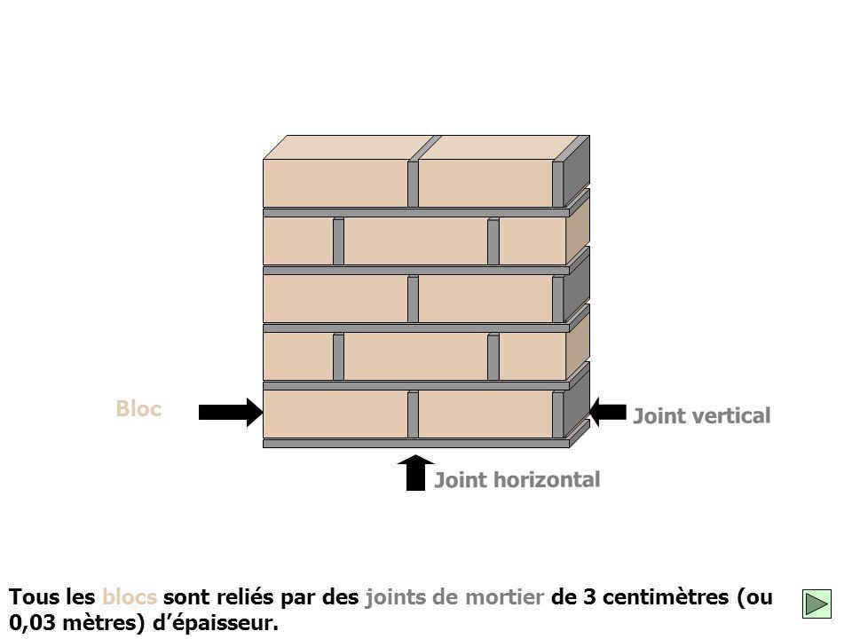 Si on pose les blocs les uns sur les autres, sans mortier, le mur va s'écrouler. Pour que le mur reste debout, il faut relier les blocs grâce à des jo