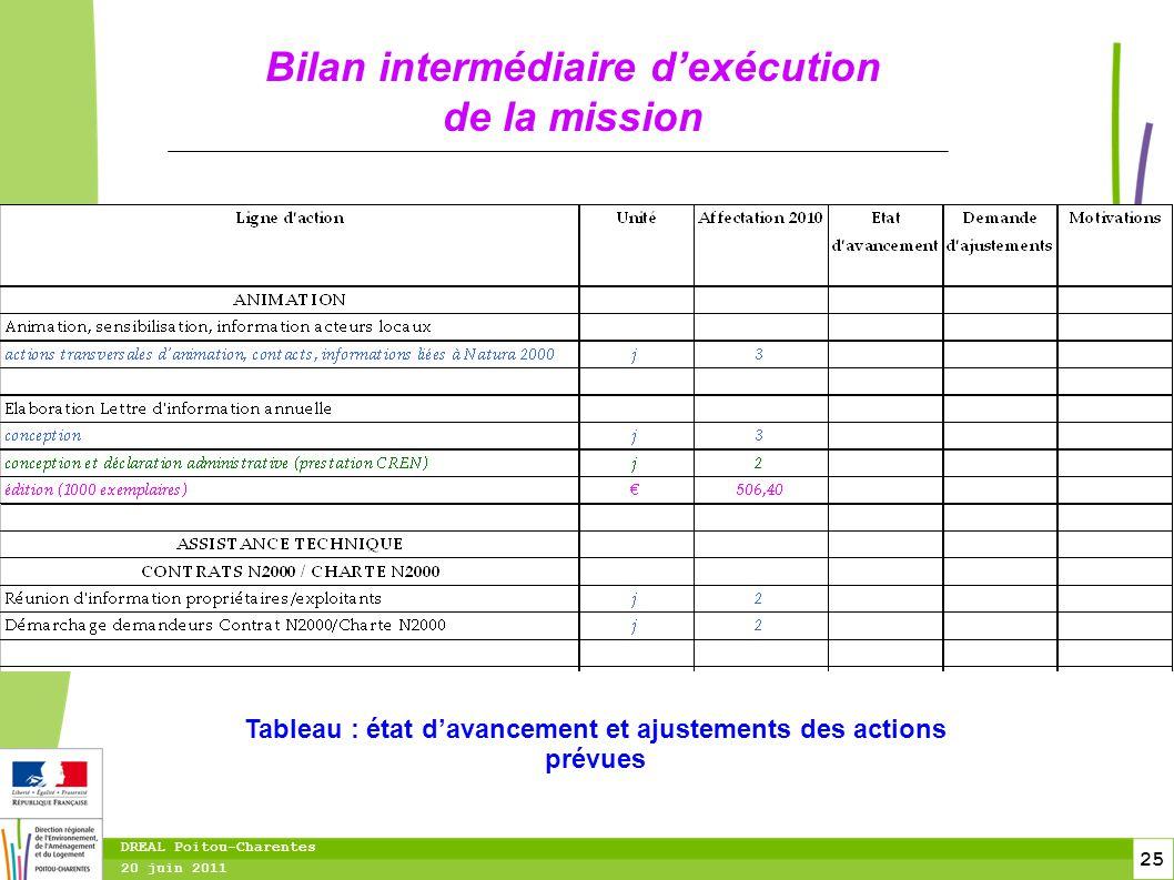 25 20 juin 2011 DREAL Poitou-Charentes Bilan intermédiaire d'exécution de la mission Tableau : état d'avancement et ajustements des actions prévues
