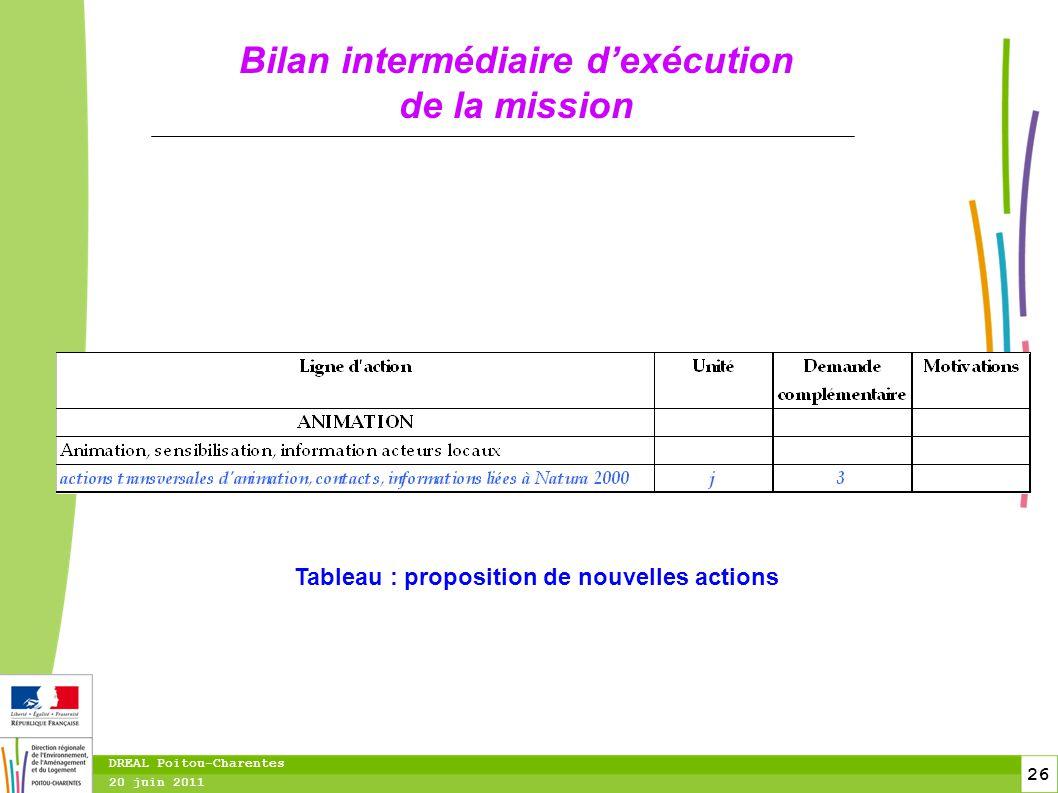 26 20 juin 2011 DREAL Poitou-Charentes Bilan intermédiaire d'exécution de la mission Tableau : proposition de nouvelles actions