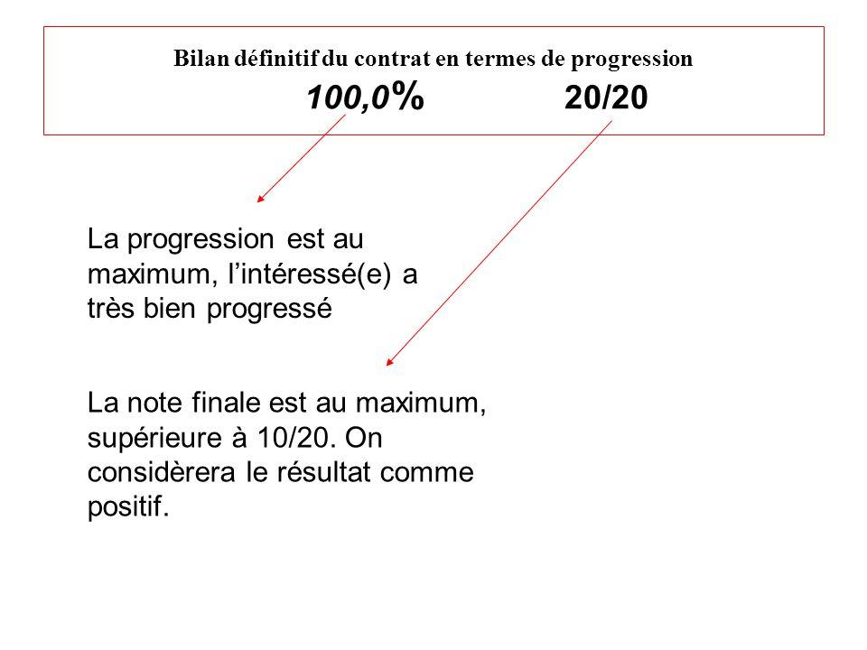 Bilan définitif du contrat en termes de progression 100,0 % 20/20 La progression est au maximum, l'intéressé(e) a très bien progressé La note finale est au maximum, supérieure à 10/20.