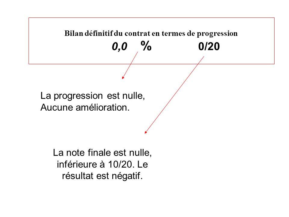Bilan définitif du contrat en termes de progression 0,0 % 0/20 La progression est nulle, Aucune amélioration.