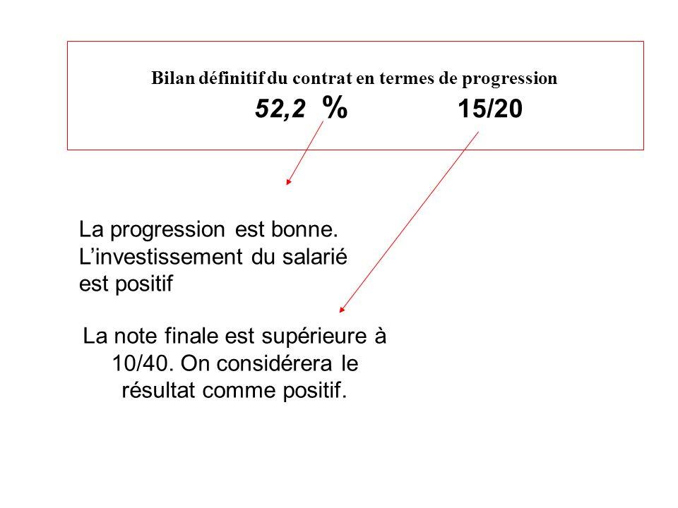 Bilan définitif du contrat en termes de progression 52,2 % 15/20 La progression est bonne.