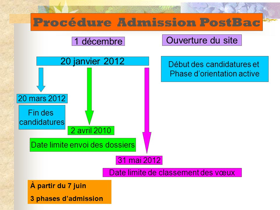 1 décembre Ouverture du site 20 janvier 2012 Début des candidatures et Phase d'orientation active Fin des candidatures 31 mai 2012 2 avril 2010 20 mar