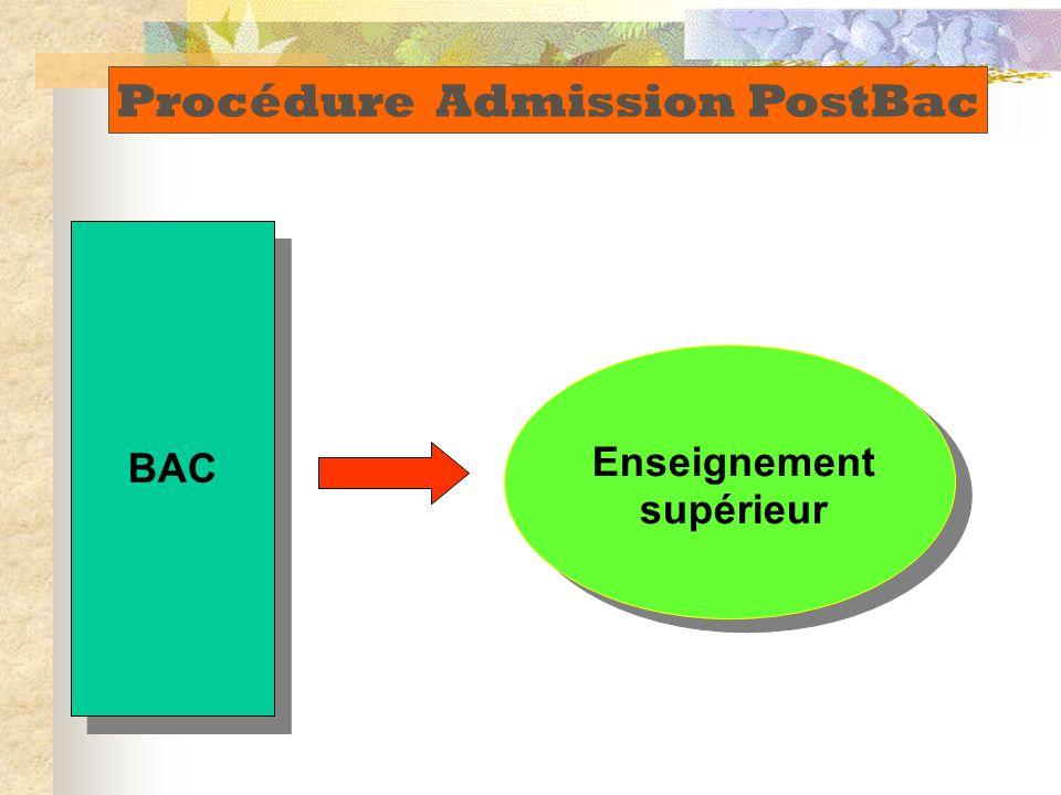 BAC Enseignement supérieur Procédure Admission PostBac