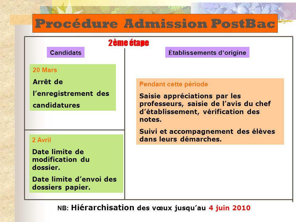 Candidats 20 Mars Arrêt de l'enregistrement des candidatures 2 Avril Date limite de modification du dossier.